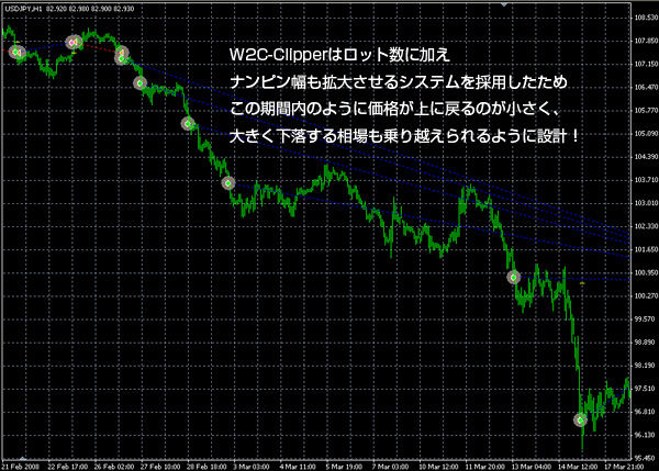 W2C-Dixieディキシー